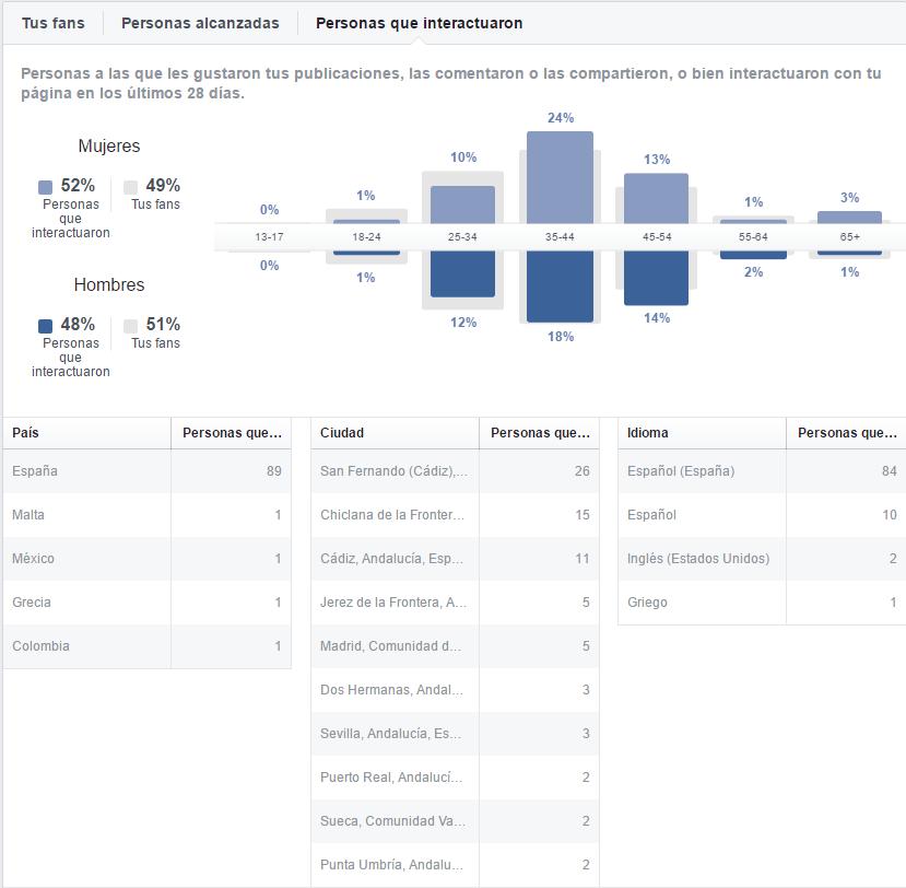 auditar tu target en facebook accediendo a personas que interactuaron