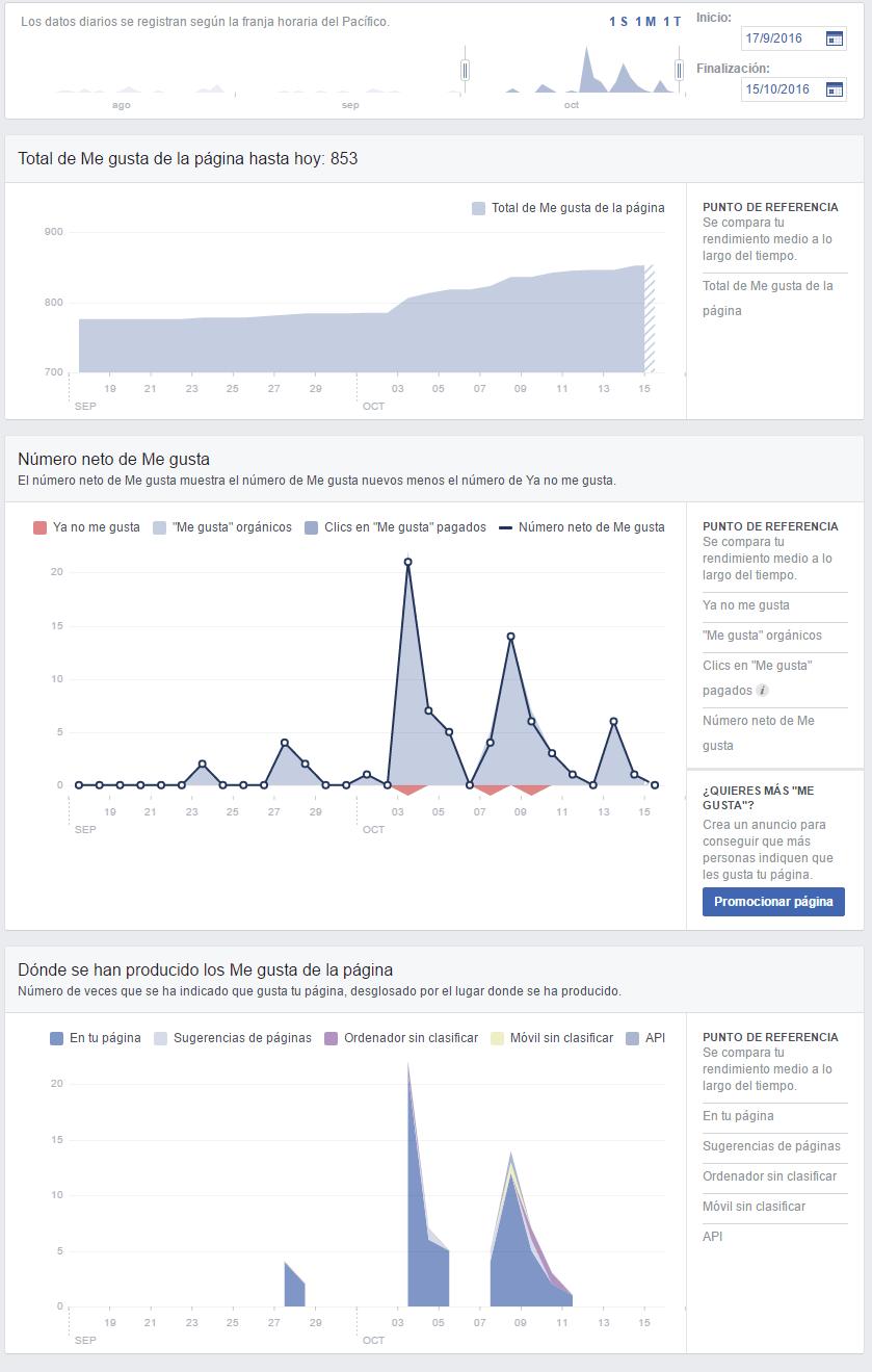 la nueva actualización de facebook insights sección me gusta
