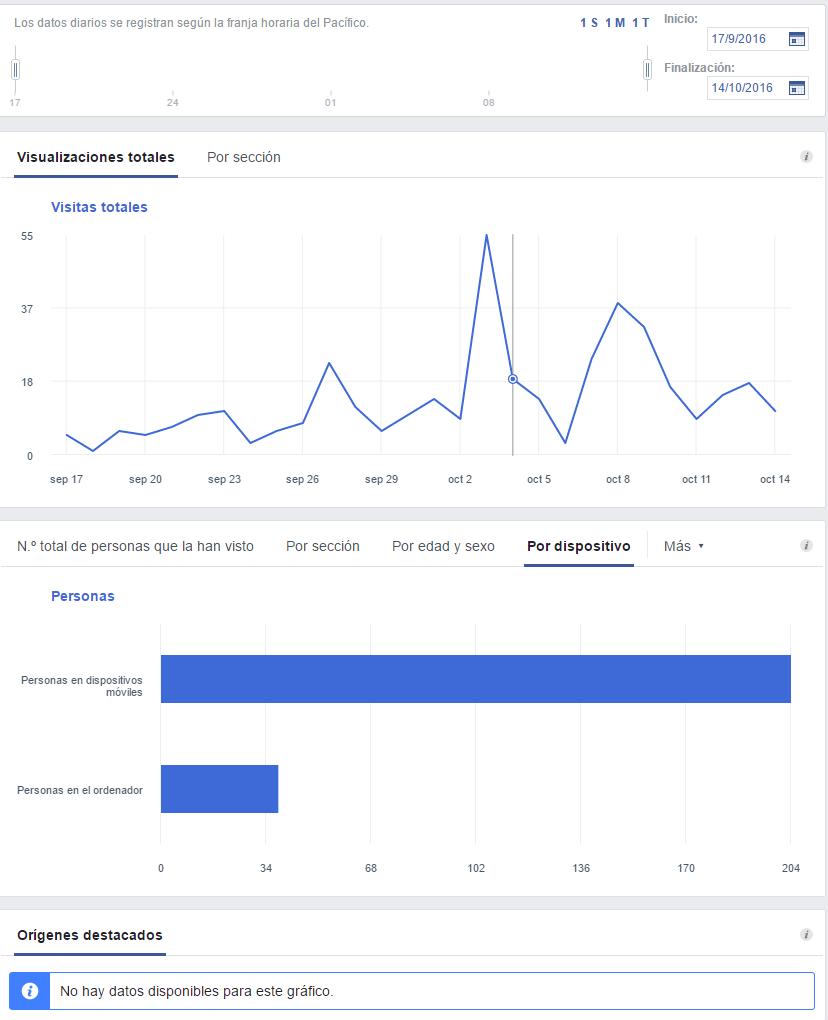 nueva actualización de facebook insgihts visitas a la página