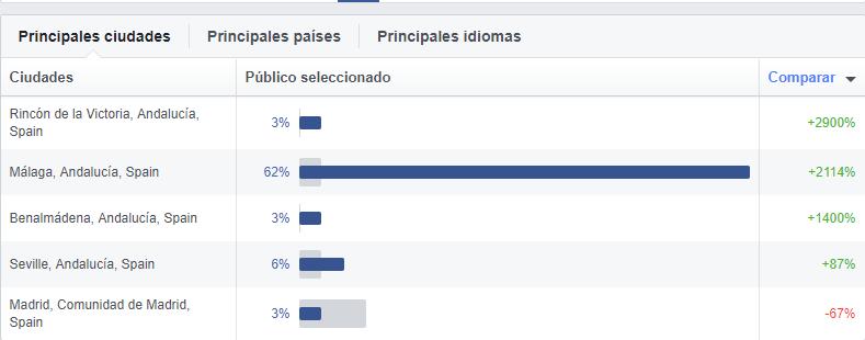 descubre que datos te aporta la sección lugares de las estadísticas de público de facebook