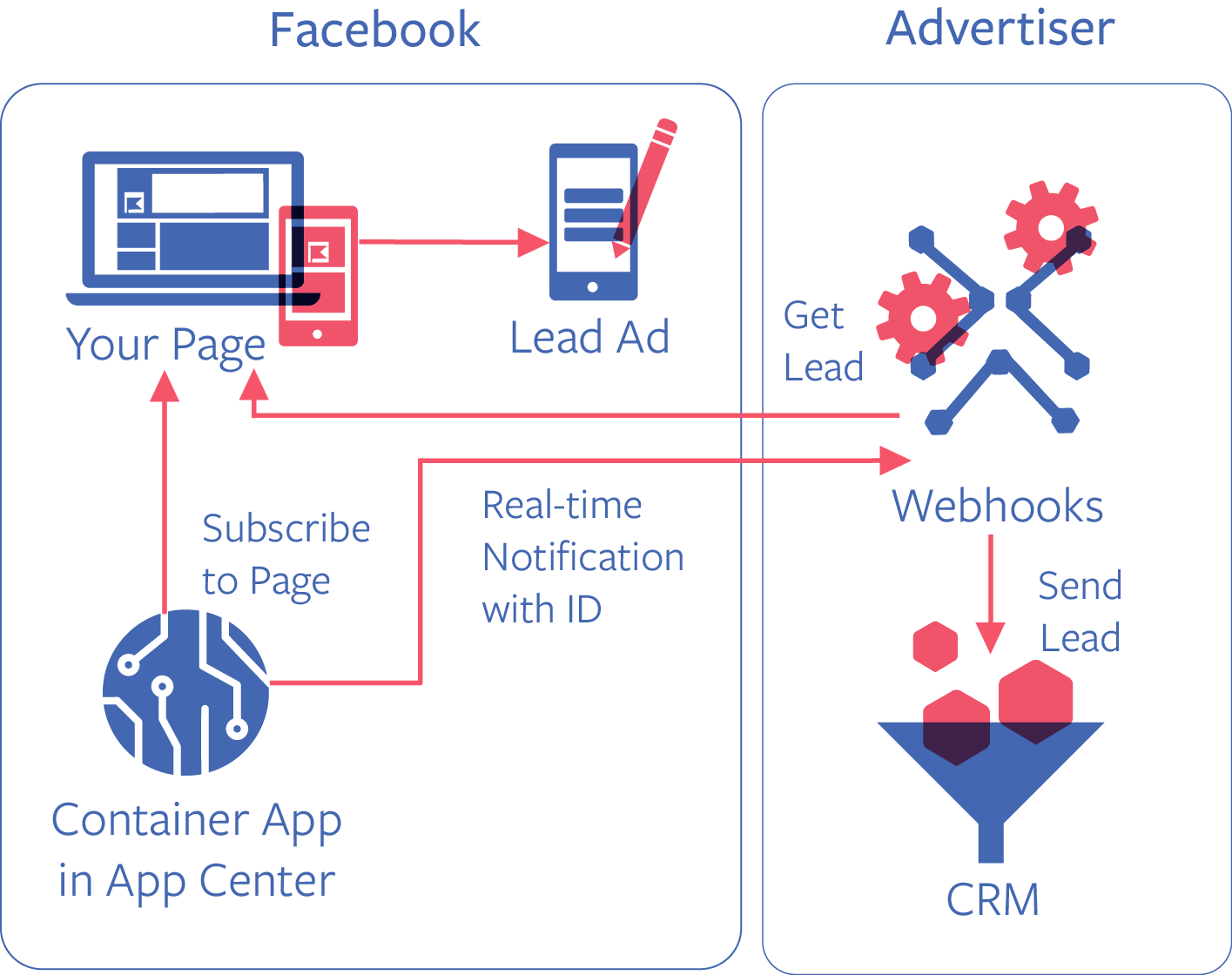 Integración formularios clientes potenciales a través de la API de Facebook Marketing