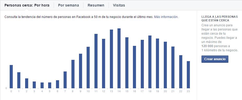 estadisticas locales, horarios para público en Facebook