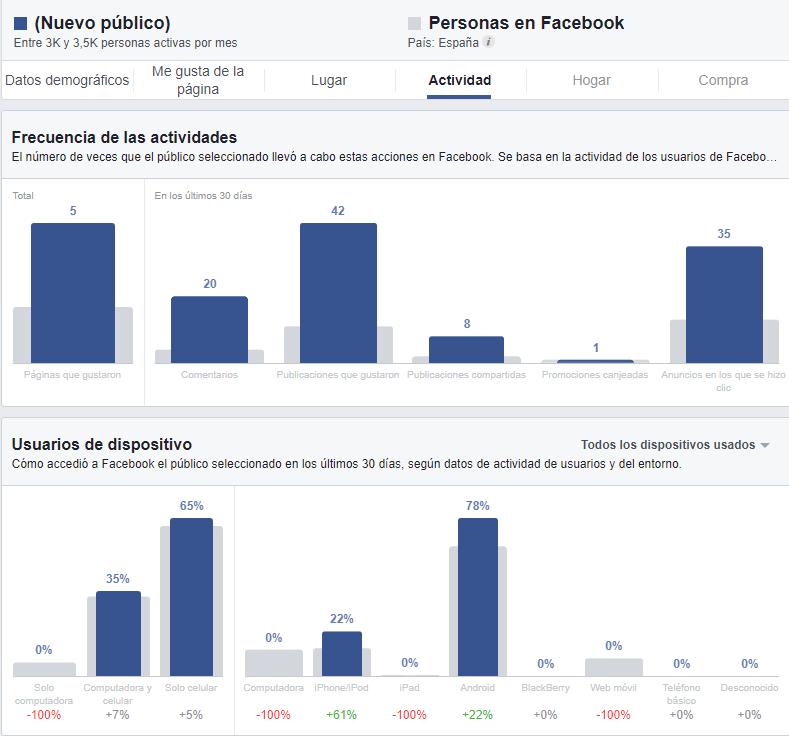 datos que podemos conocer gracias a la pestaña actividad de las estadísticas de público de Facebook