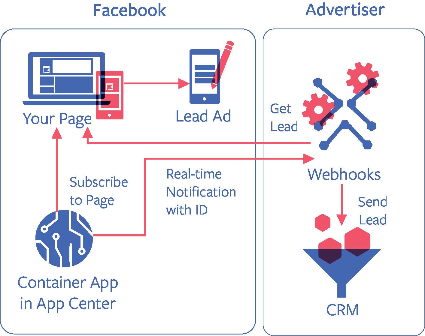 Integración formularios clientes potenciales a través de la API de Facebook Marketing